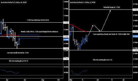 AUDUSD: AUD.USD - Long Opportunity