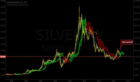 SILVER: SIMPLE SILVER (us$/OZ) Long setup #fortheboys