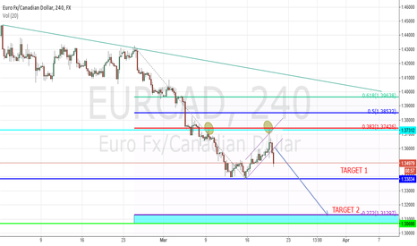 EURCAD: eurcad- short