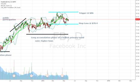 FB: Long Term bullish trend, Intermediate term sideways