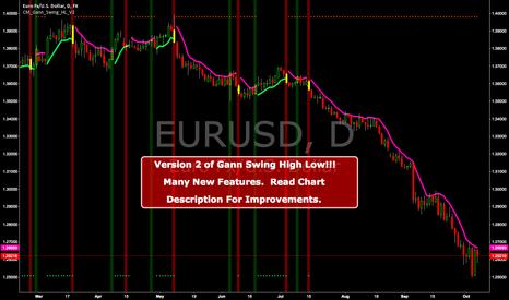 EURUSD: New Version! CM Gann Swing High Low V2