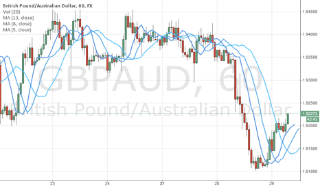 GBPAUD: Alligator is hungry!
