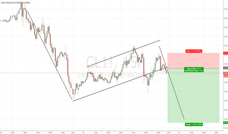 CL1!: Bearish Flag