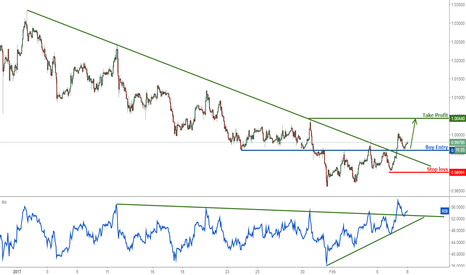 USDCHF: USDCHF turn bullish with long term resistance broken