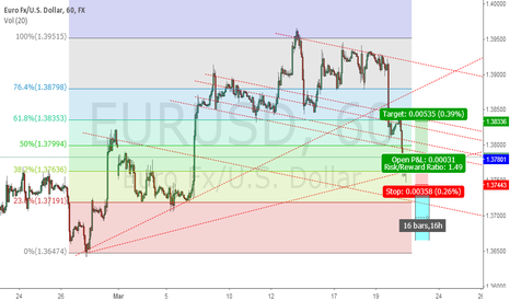 EURUSD: EURUSD 1H 16 Bar In friday