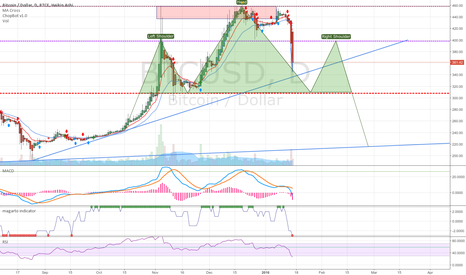 BTCUSD: Uptrend interrupted - Back to 240's