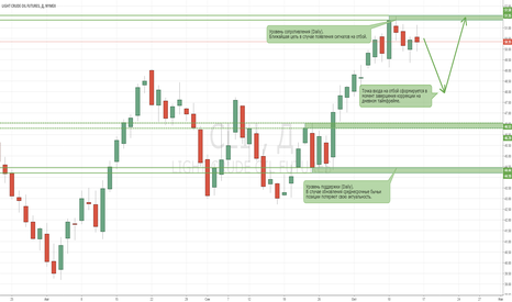 CL1!: Нефть остается в бычьем тренде