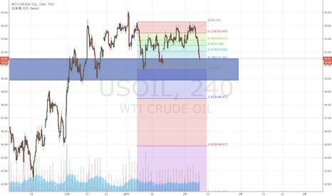 USOIL: WTI原油 78.6戻しに到達