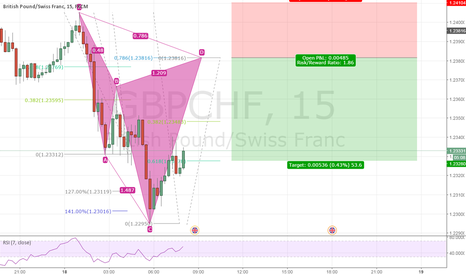 GBPCHF: Bearish Cypher