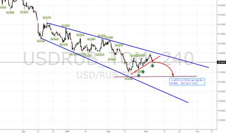 USDRUB_TOM: продолжение