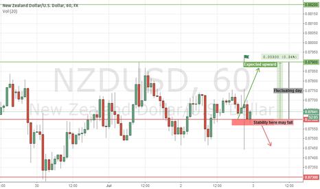 NZDUSD: expect NZDUSD 7/3