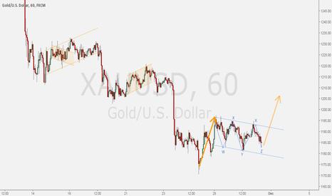 XAUUSD: GOLD/DOLLAR - Buy setup on hourly basis.