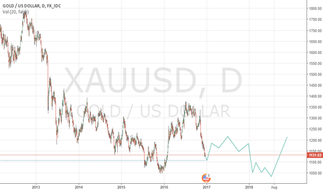 XAUUSD: XAUUSD the next 2 year