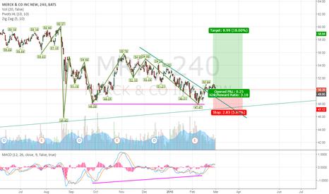 MRK: MRK is bouncing of the trend line.
