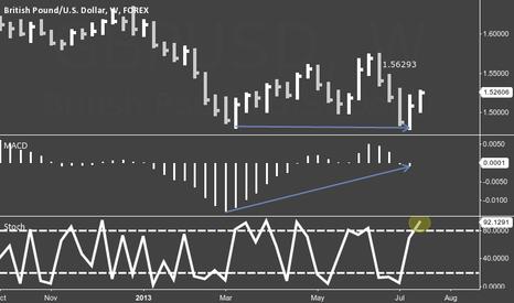 GBPUSD: GBPUSD Bullish Divergence w/ 2-3 Month Price Target