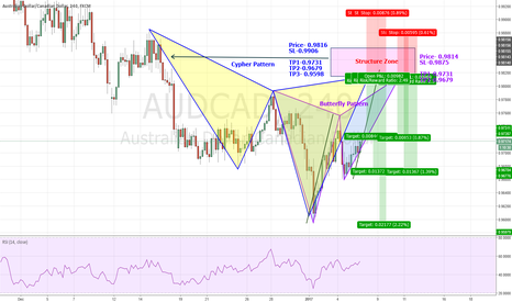 AUDCAD: Cypher & Butterfly Pattern Completion at the Structure Level