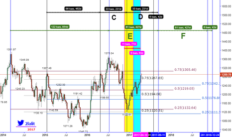 XAUUSD: WE WILL MEET ON END OF APRIL 2017
