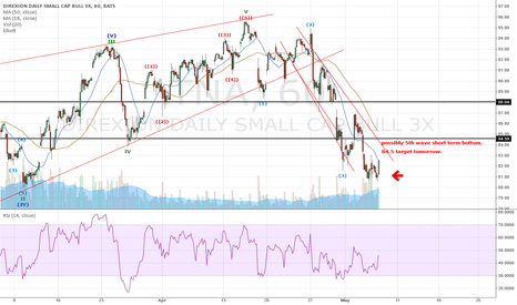 TNA: possibly 5th wave short term bottom