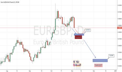 EURGBP: EURGBP all time high