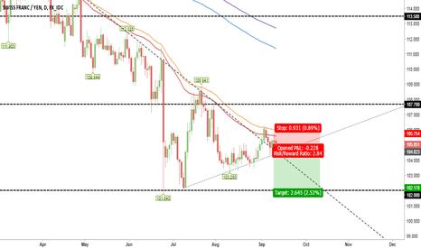 CHFJPY: Swiss/Yen Short