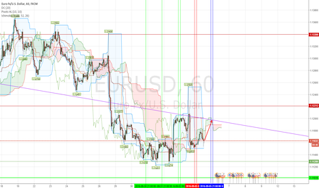 EURUSD: news about Brent good for this time)))))))
