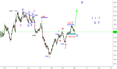 GC1!: Comex Gold - Playing in the Range 1240-1300