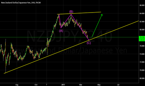 NZDJPY: Looking for a long trade soon