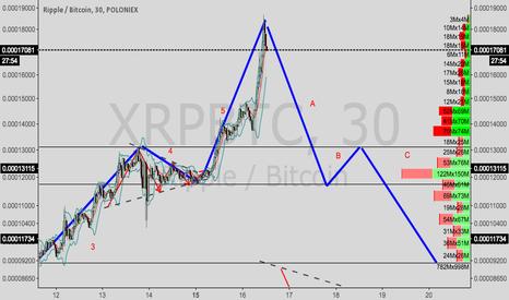 XRPBTC: Ripple/Bitcoin --- A,B,C waves
