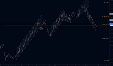 XAUUSD: Gold 4h w/ Channels Short Targets