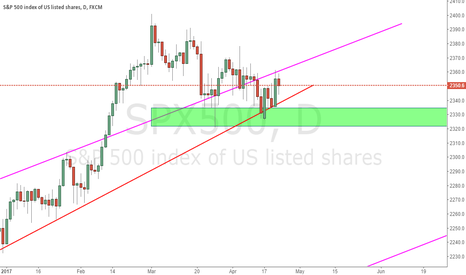 SPX500: Check the support of green zone