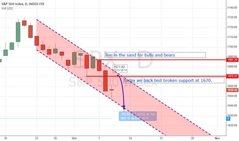 SPX: SPX downward move not over yet