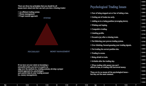 EURUSD: Elements of Successful Trading