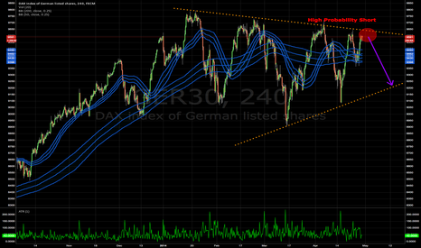 GER30: High Probability Short