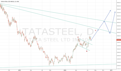 TATASTEEL: Tata Steel seems to be a good long