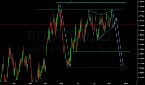 AUDUSD: audusd i am in short for 3 days now.