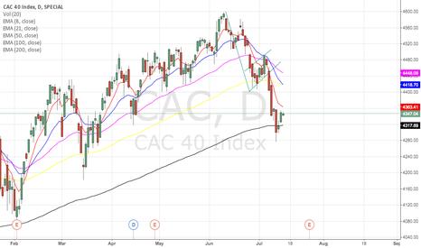 CAC: CAC40