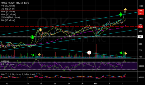 OPK: Accumulation on Uptrend Example