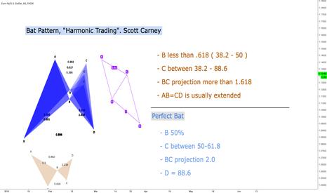"EURUSD: Bat Pattern, ""Harmonic Trading"". Scott Carney"