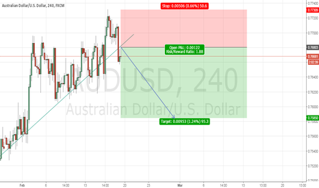 AUDUSD: AUDUSD NEXT MOVE