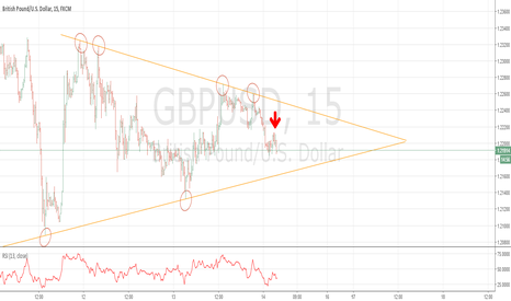 GBPUSD: GBPUSD forming a descending triangle. 1.2170 target