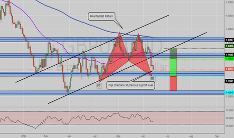GBPUSD: Potential long opportunity GBPUSD