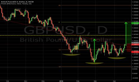 GBPUSD: GBPUSD is slowly breaking above a declining trendline
