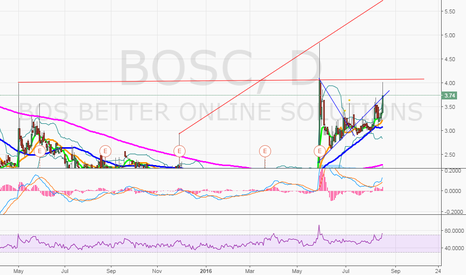 BOSC: $BOSC