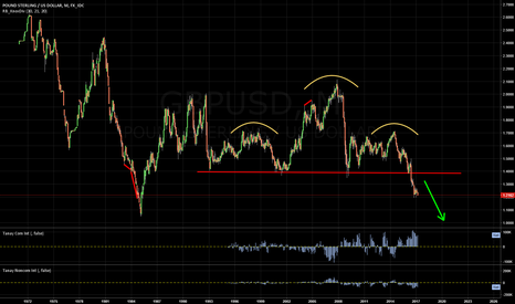 GBPUSD: LONG TERM CABLE SHORT