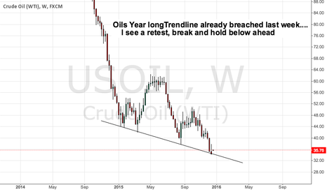 USOIL: Oils Year longTrendline already breached last week
