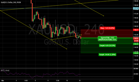 XAUUSD: short with small risk