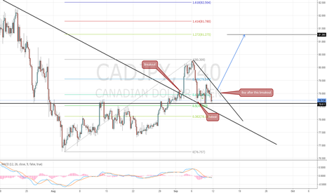 CADJPY: CAD/JPY Long Setup / Update