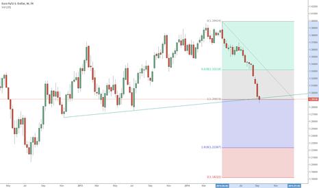 EURUSD: EURUSD is testing trendline, that open door to go 1.22-1.18
