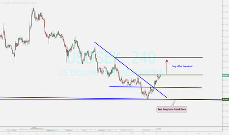 USDSEK: watching ...buy