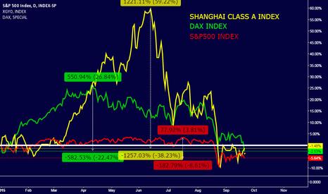 INX: SANGHAI/DAX/S&P500